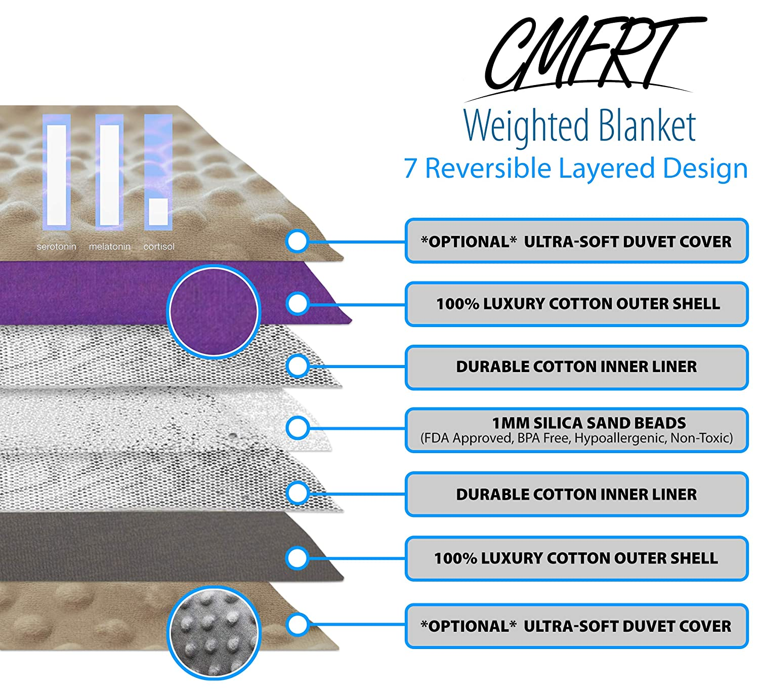 Amazon.com: CMFRT Weighted Blanket-|Fits Queen-Sized Beds|Get Quality Rest|Great for Anxiety Relief|-(60inchesx80inches-20 lb) (Perfect for 180 lb ...