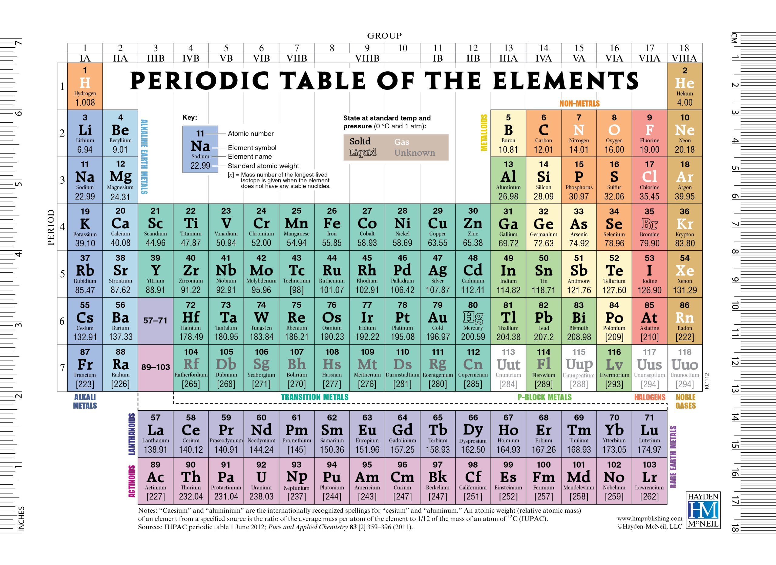 Lab periodic table for 99 periodic table