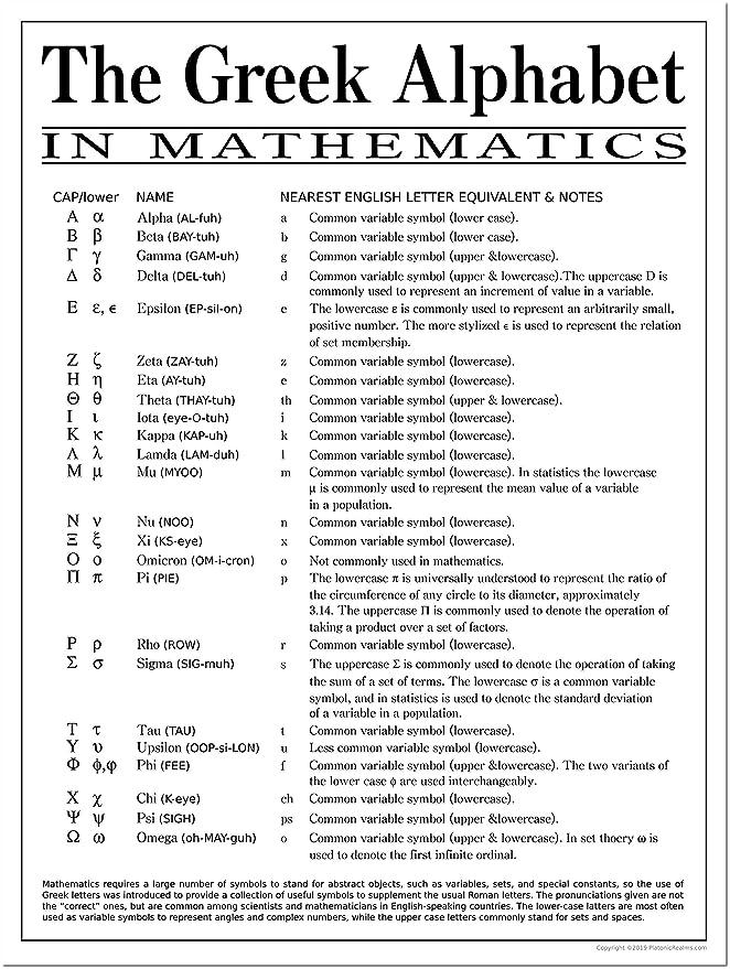 Greek Alphabet in Mathematics