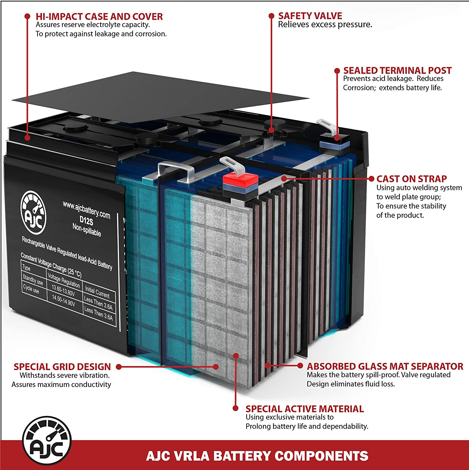 Eaton Evolution 650 VA 1U EVLL650R-1U 6V 7Ah UPS Battery This is an AJC Brand Replacement