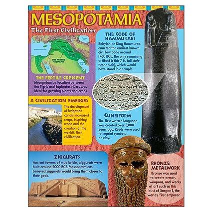Irrigation Mesopotamia