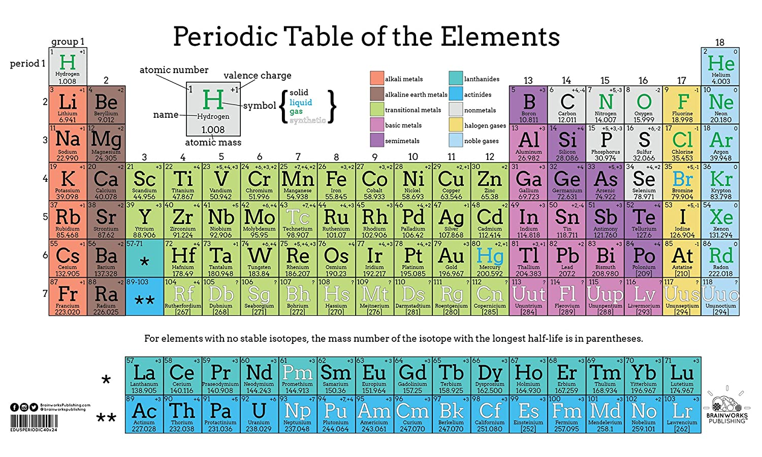 Periodic Table of Elements in Color 24 X 40' State and Federal Poster EDU5PERIODIC40x24