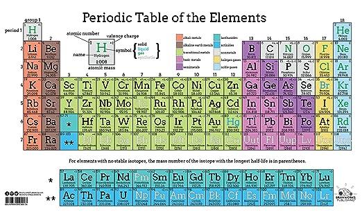 Amazon periodic table of elements classroom poster sports amazon periodic table of elements classroom poster sports outdoors urtaz Image collections