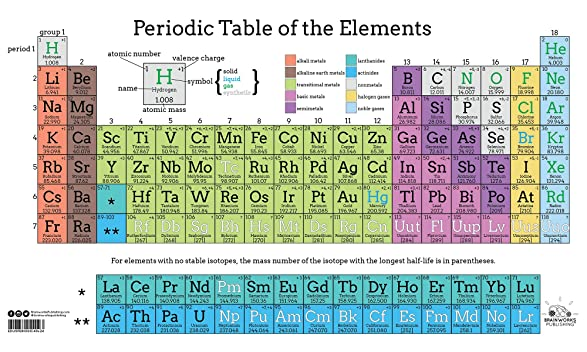 Amazon periodic table of elements in color 24 x 40 office amazon periodic table of elements in color 24 x 40 office products urtaz Choice Image