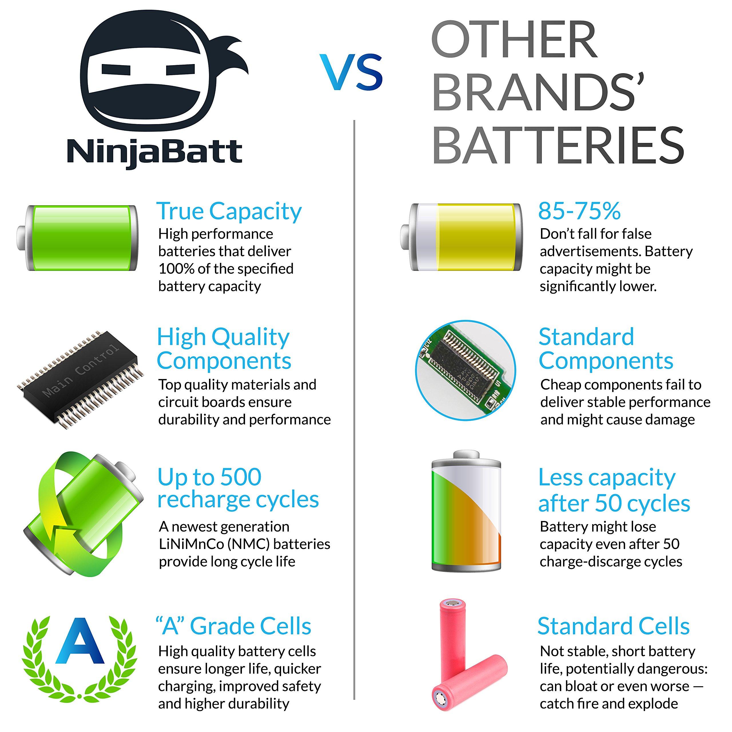 NinjaBatt Laptop Battery for HP VI04 756743-001 756745-001 756744-001 756478-851 ProBook 440 G2 450 G2 756478-421 756478-421 756478-422 756479-421 HSTNN-LB6I Envy 14 15 17 - [4 Cells/2200mAh] by NinjaBatt (Image #2)