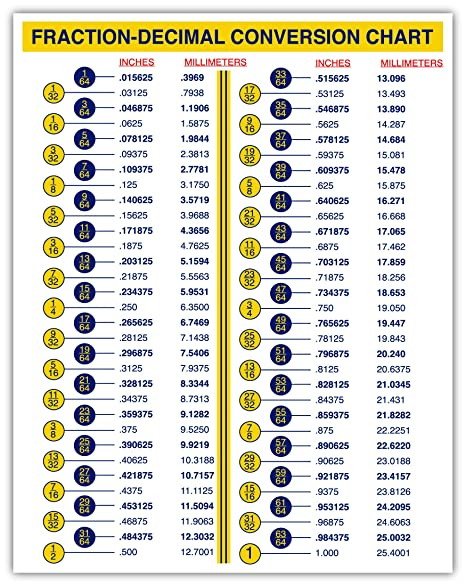 image about Printable Fractions to Decimals Chart identified as Portion-Decimal Conversion Chart for Designers Engineers Mechanics Inches Millimeters Sticker Decal 5x7 inches (5x7 inches)