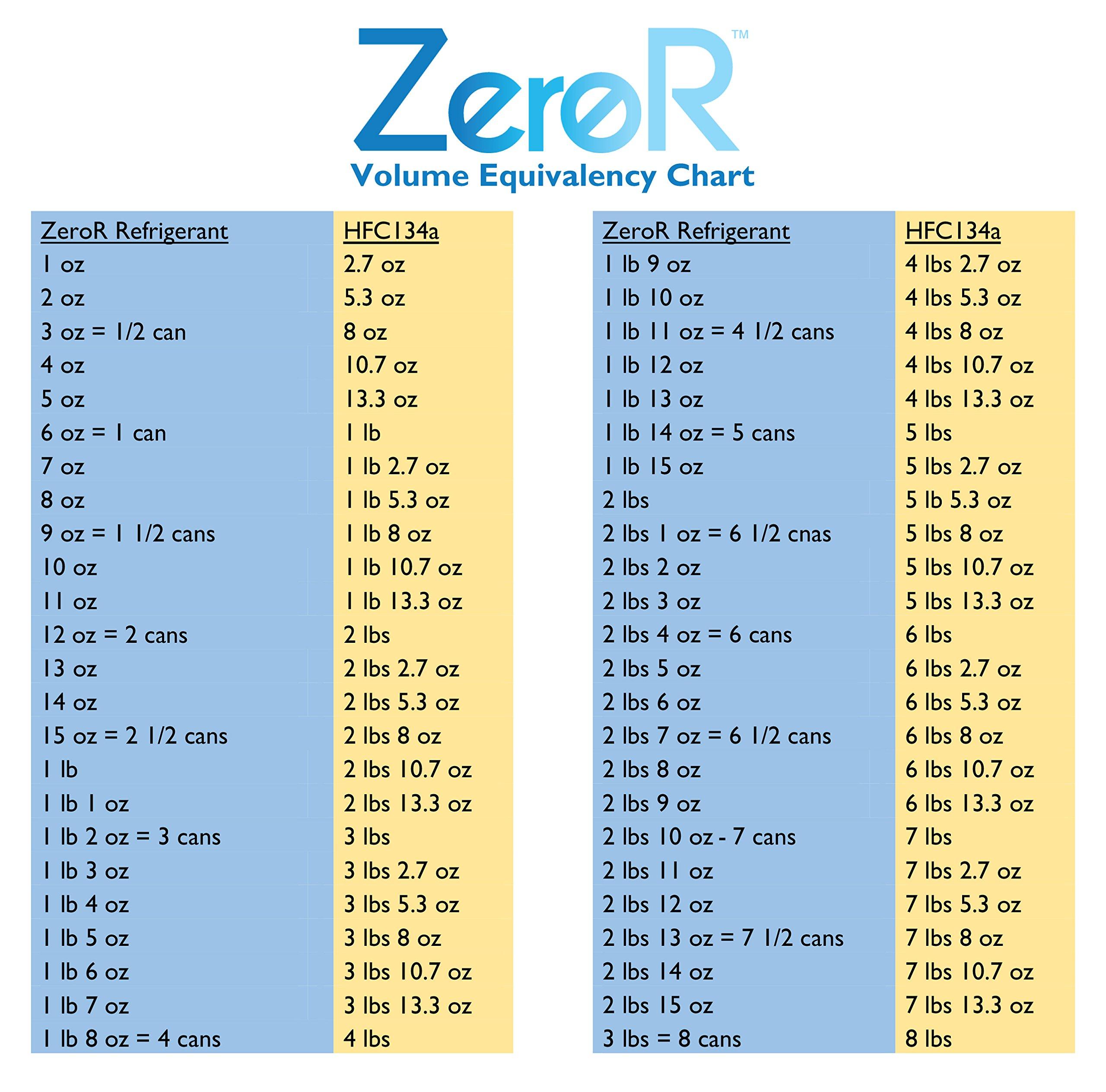 Zeror Ac Refrigerant 6 Cans Better Tha Buy Online In Cambodia At Desertcart