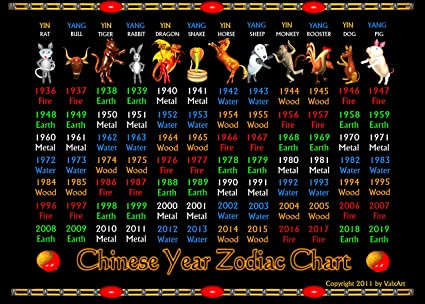 Amazon com: ValxArt Chinese Year Zodiac Chart Years 1936