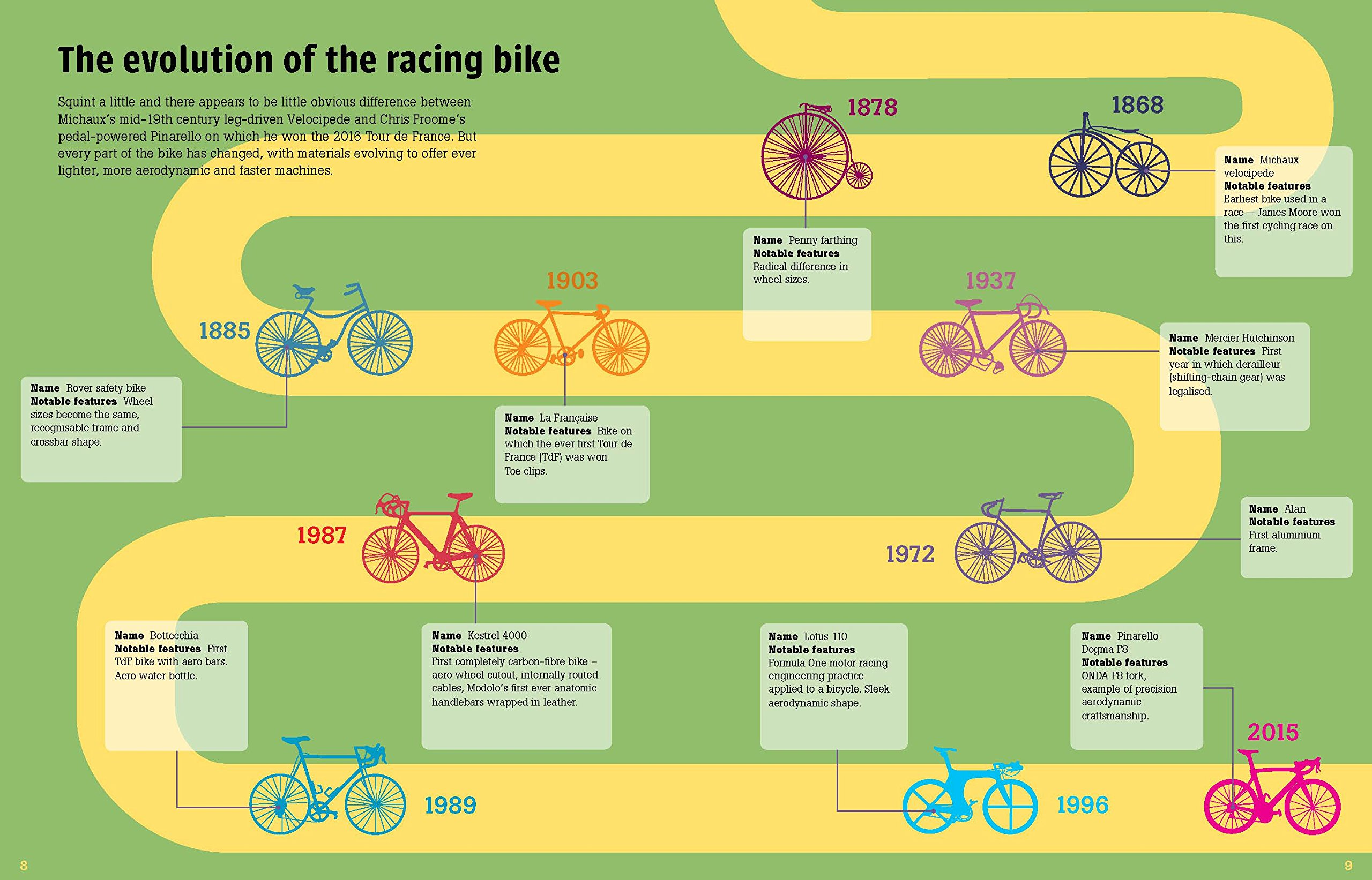 Evolution of the racing bike infographic
