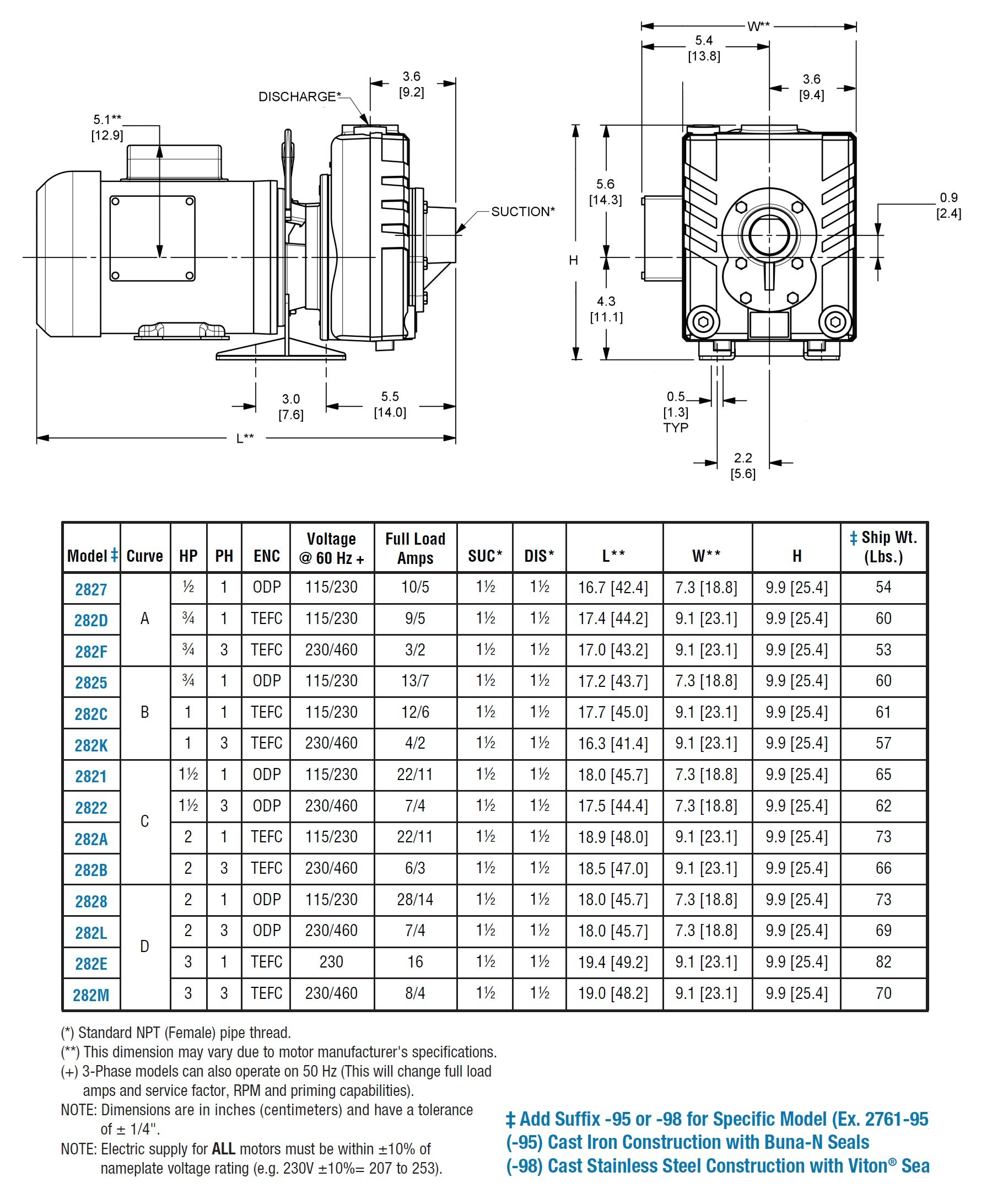 AMT Pump 282K-95 Self-Priming Centrifugal Pump, Cast Iron, 1 HP, 3 Phase, 230/460V, Curve B, 1-1/2'' NPT Female Suction & Discharge Ports by AMT Pumps (Image #3)