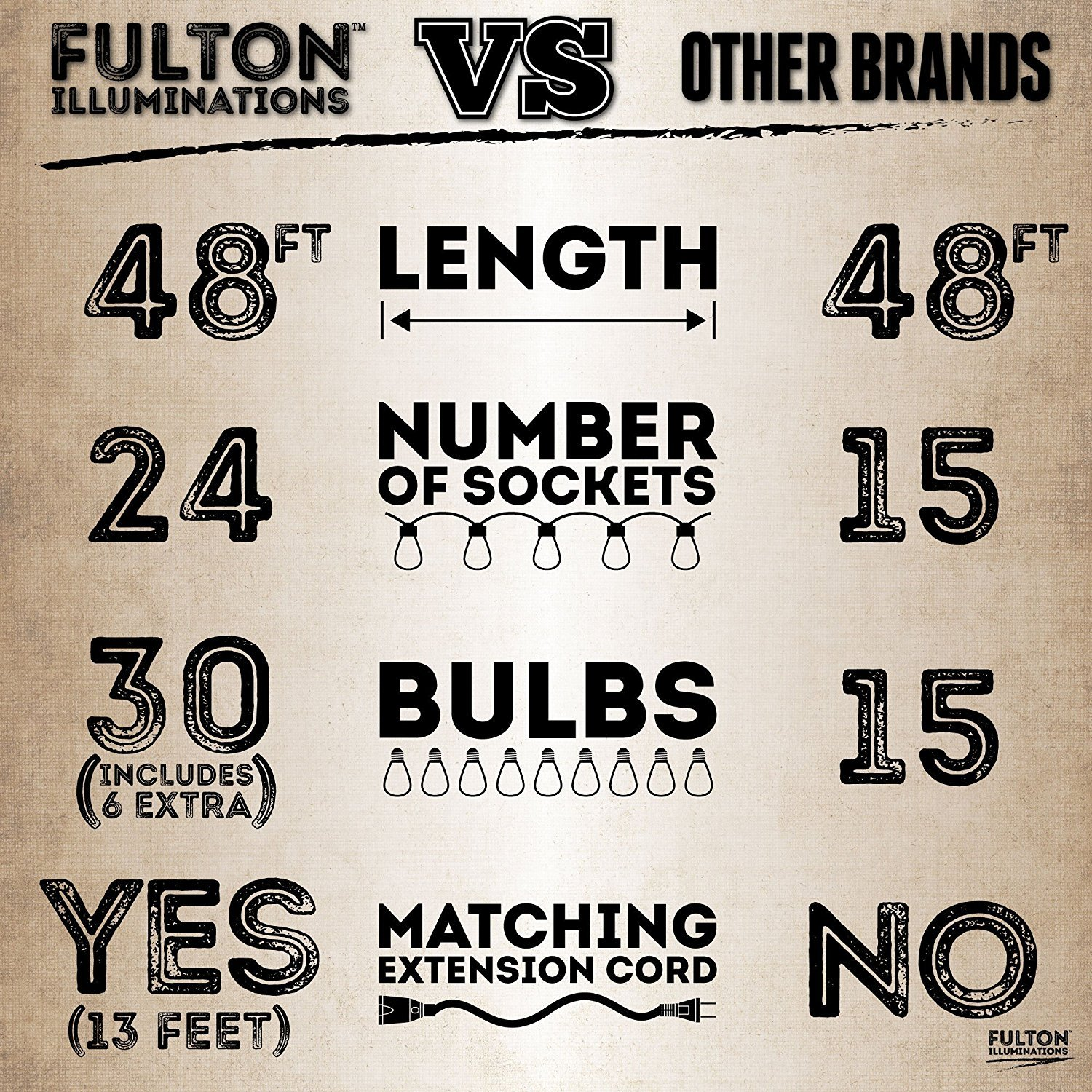 Fulton Illuminations S14 24 Bulbs Outdoor String Lights with 6 Extra Bulbs and 13 Ft Extension Cord, 48 Feet - Commercial Weatherproof Patio String Lights by Fulton Illuminations (Image #2)