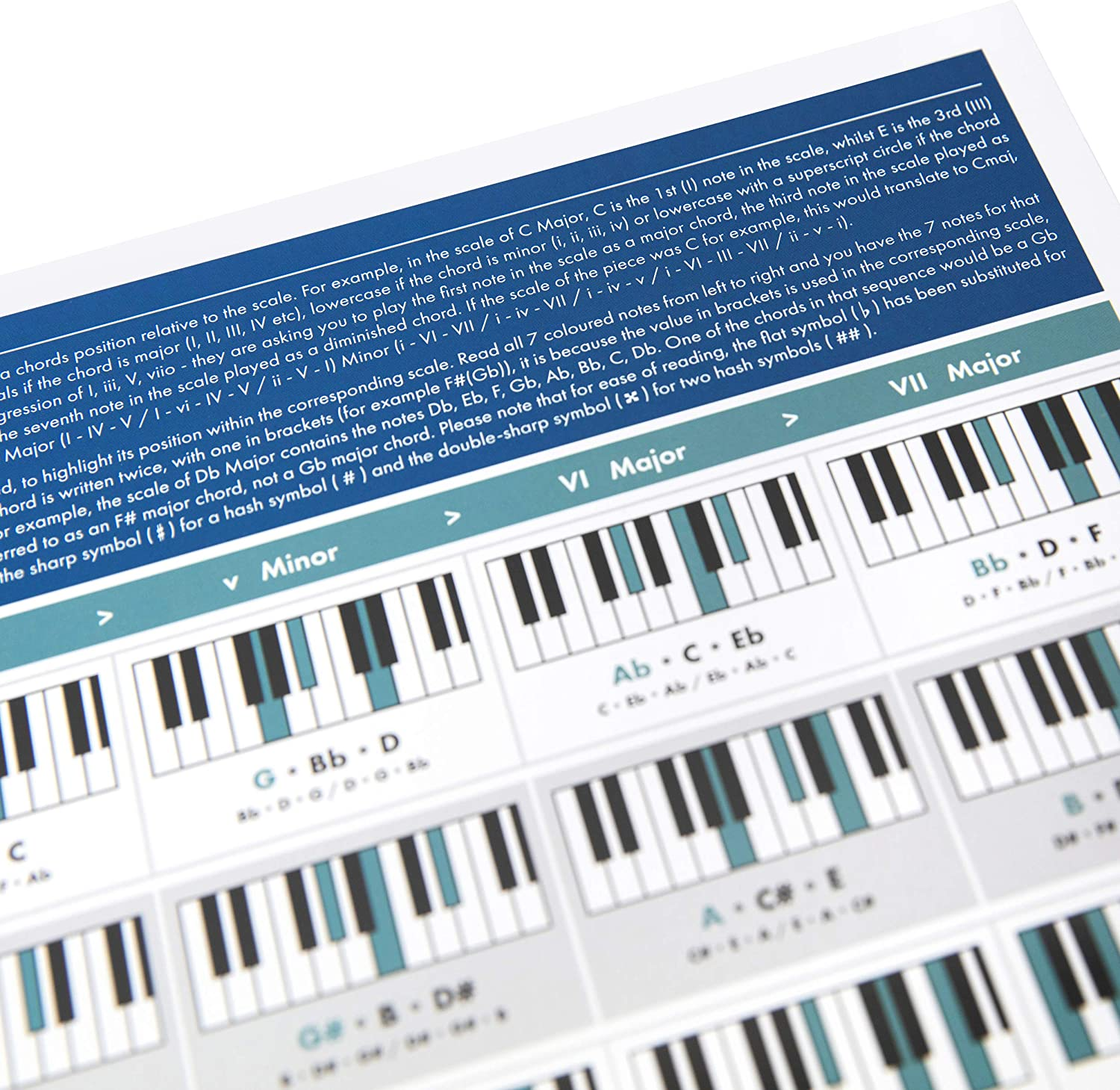 The Really Useful Chord Progression Poster - Aprende Piano, Teoría ...