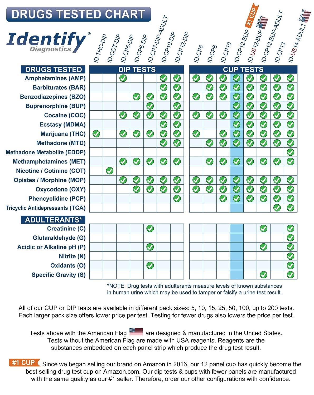Amazon.com: 25 Pack Identify Diagnostics 12 Panel Drug Test Cup with ...