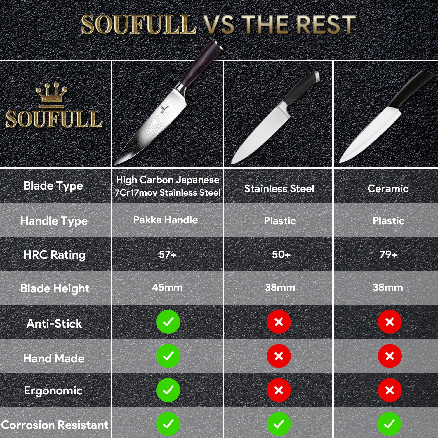 Soufull Chef Knife 8 inches Japanese Stainless Steel Gyutou Knife Professional Kitchen Knife with Ergonomic Handle by Soufull (Image #3)