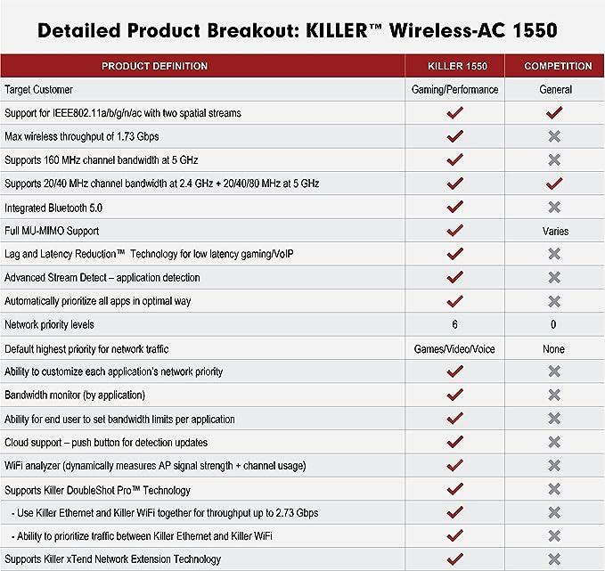 HIDevolution Killer Wireless-AC 1550 802 11ac 2x2 Wireless Card w/Bluetooth  5 0, Replacement for Killer 1535