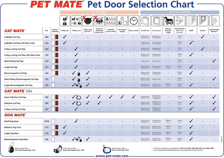 Ani Mate Cat Mate 4 Way Locking Cat Flap with Door Liner, White : Pet Doors : Pet Supplies