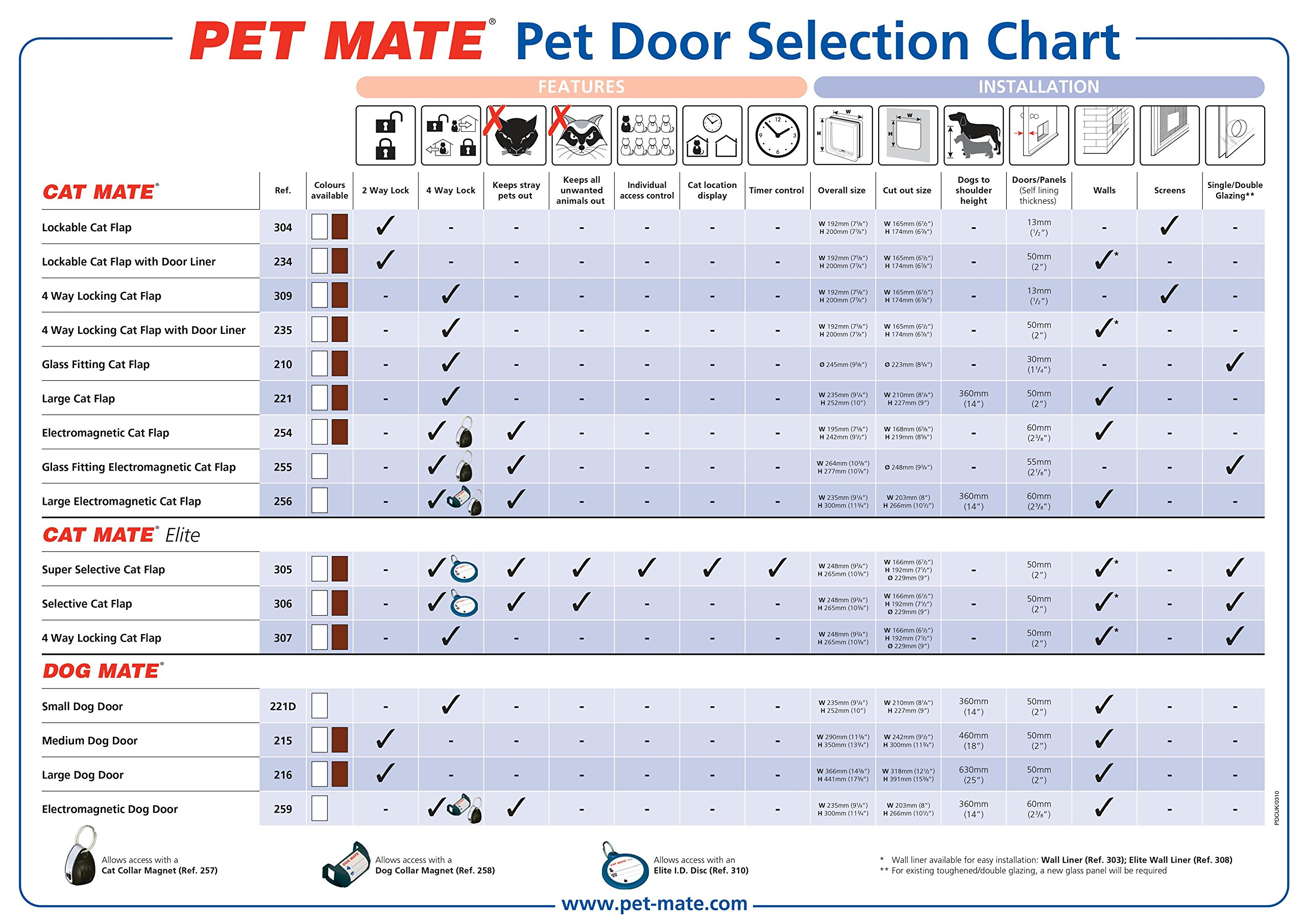 Cat Mate Large Cat Door White