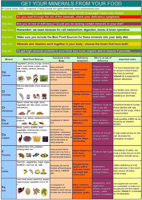 Vitamins & Minerals Holistic Health Charts A3 Laminated (Two