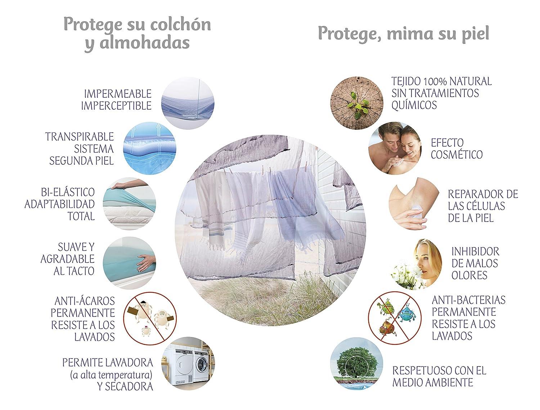 BSensible Tencel Funda de almohada protectora impermeable y transpirable Azul (Azulina) 70 x 40: Amazon.es: Hogar