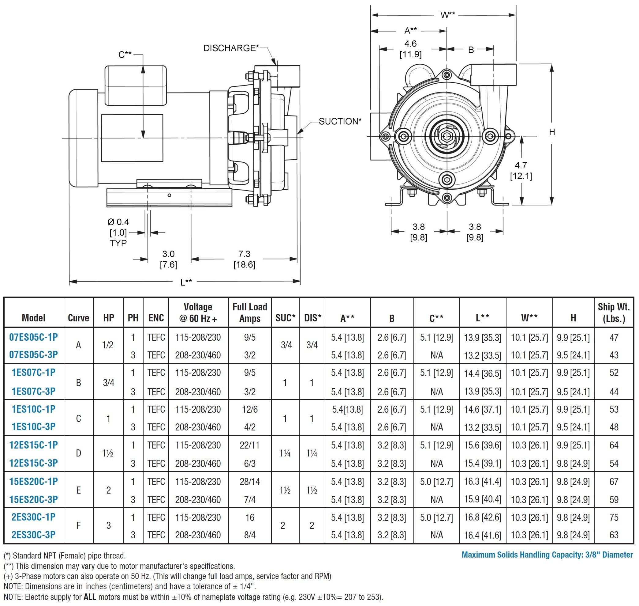 AMT 15ES20C-3P 1.5'' Cast Iron Straight Centrifugal End Suct. Chem Pump, EPDM/EPR Seal, 2hp, 3 Ph