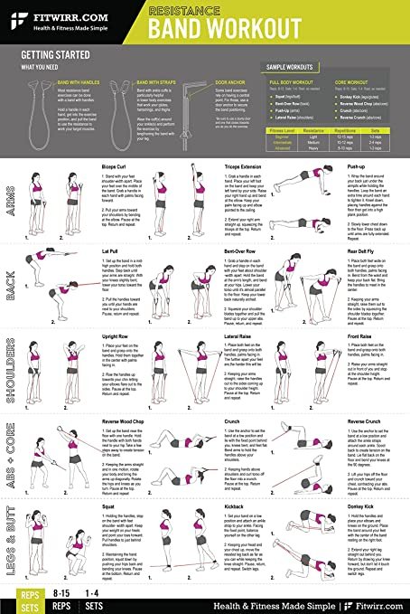 Amazon Com Resistance Band Tube Exercise Workout Poster Laminated Tone Tighten Your Body Total Body Workout Personal Trainer Fitness Chart Gym Home Strength Training Fitness Program 24 X36 Sports