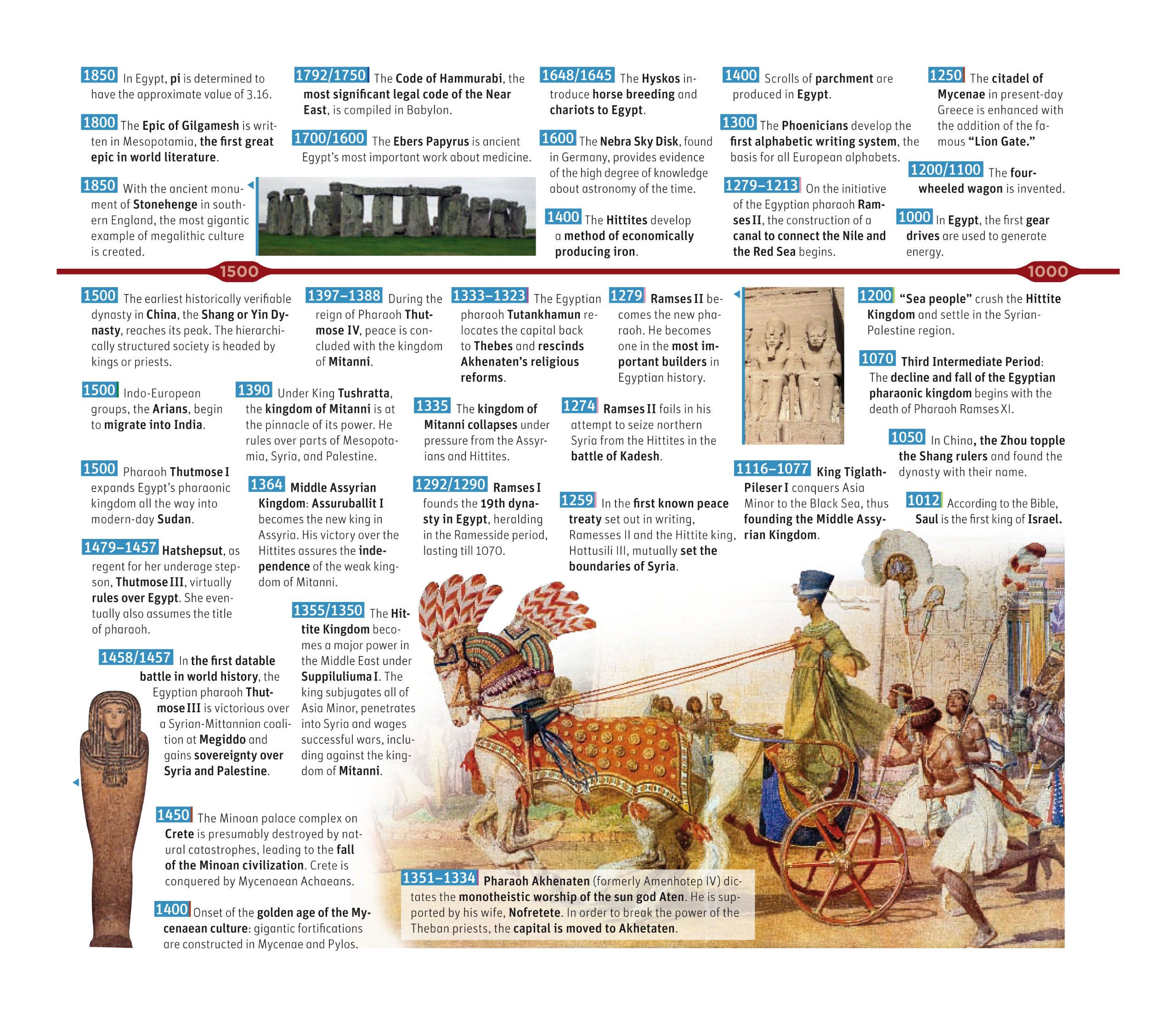 the ultimate timeline of world history with 20 lavish fold out