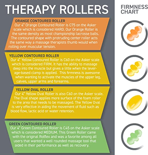 Rolflex PRO Self-Massage Combo System – 2 Separate Rollers Yellow Green Contoured with Different Densities for Better Self Myofascial Release, Trigger Point and Self-Massage for The Whole Body