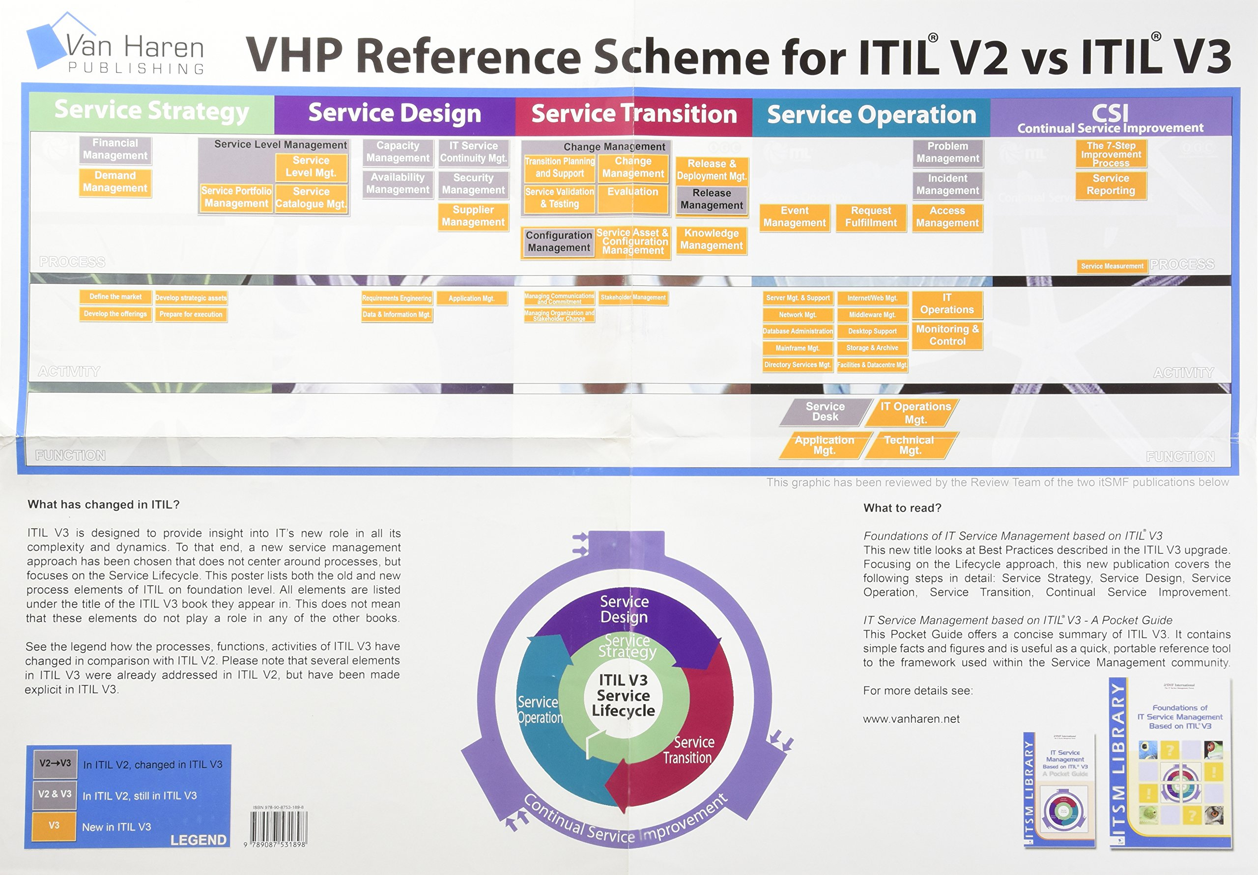 Amazon buy vhp reference scheme for itil v2 versus itil v3 amazon buy vhp reference scheme for itil v2 versus itil v3 poster english version book online at low prices in india vhp reference scheme for 1betcityfo Gallery