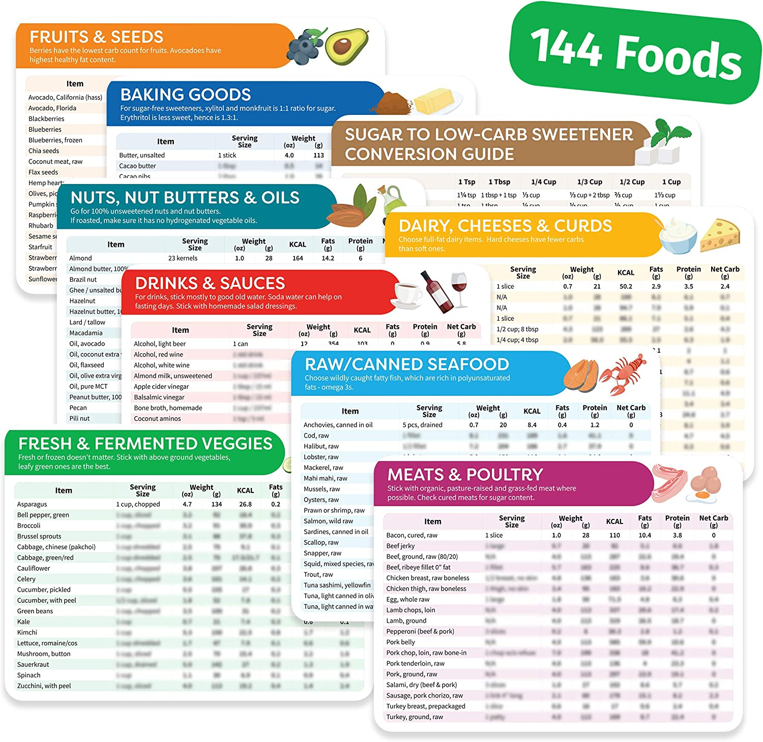 Amazon Com Keto Cheat Sheet Magnets 9 Pc Keto Diet For Beginners Dummies Kit With 144 Foods Magnetic Keto Food List Planning Tool Chart Weight Loss Low Carb Ketogenic