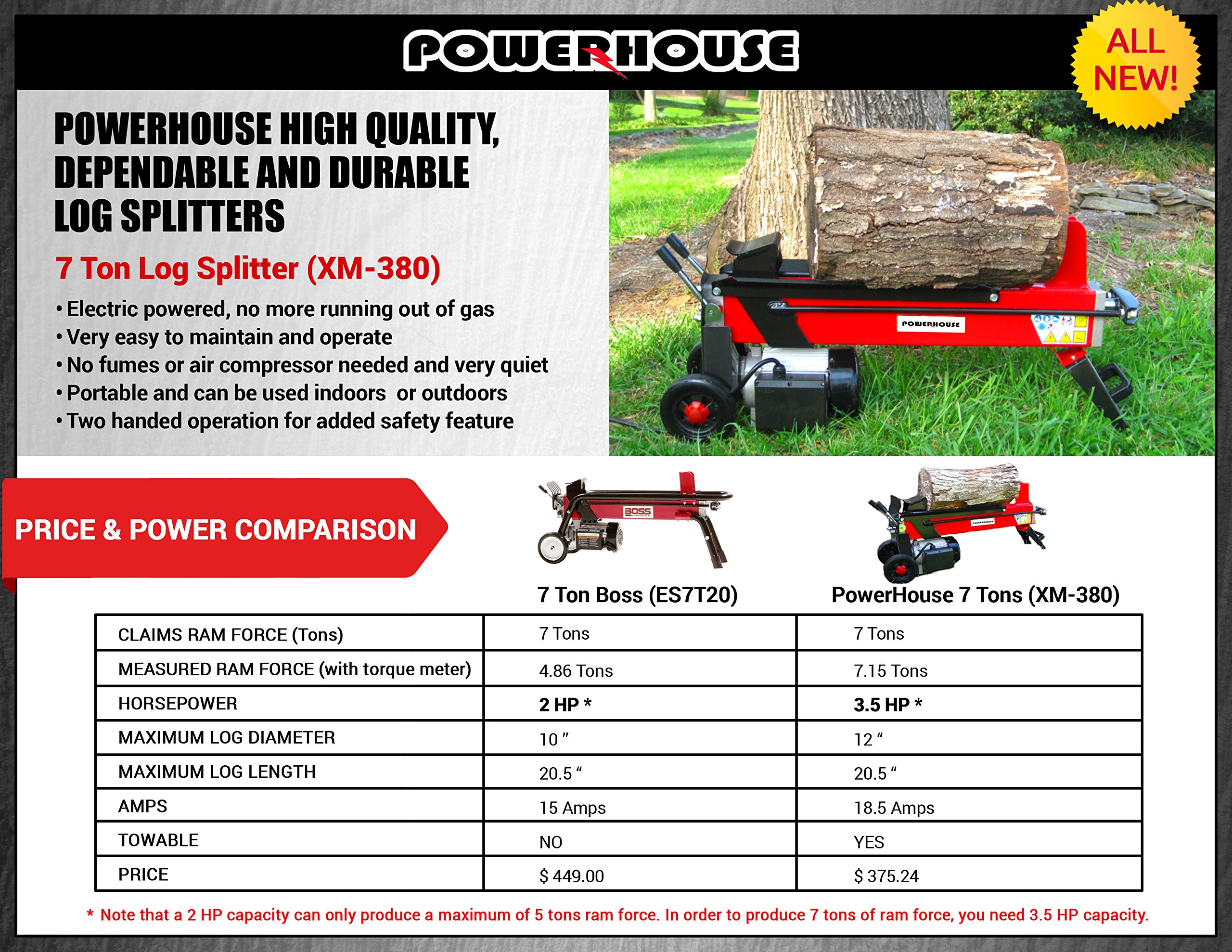 Powerhouse XM-380  Electric Hydraulic Log Splitter, 7-Ton