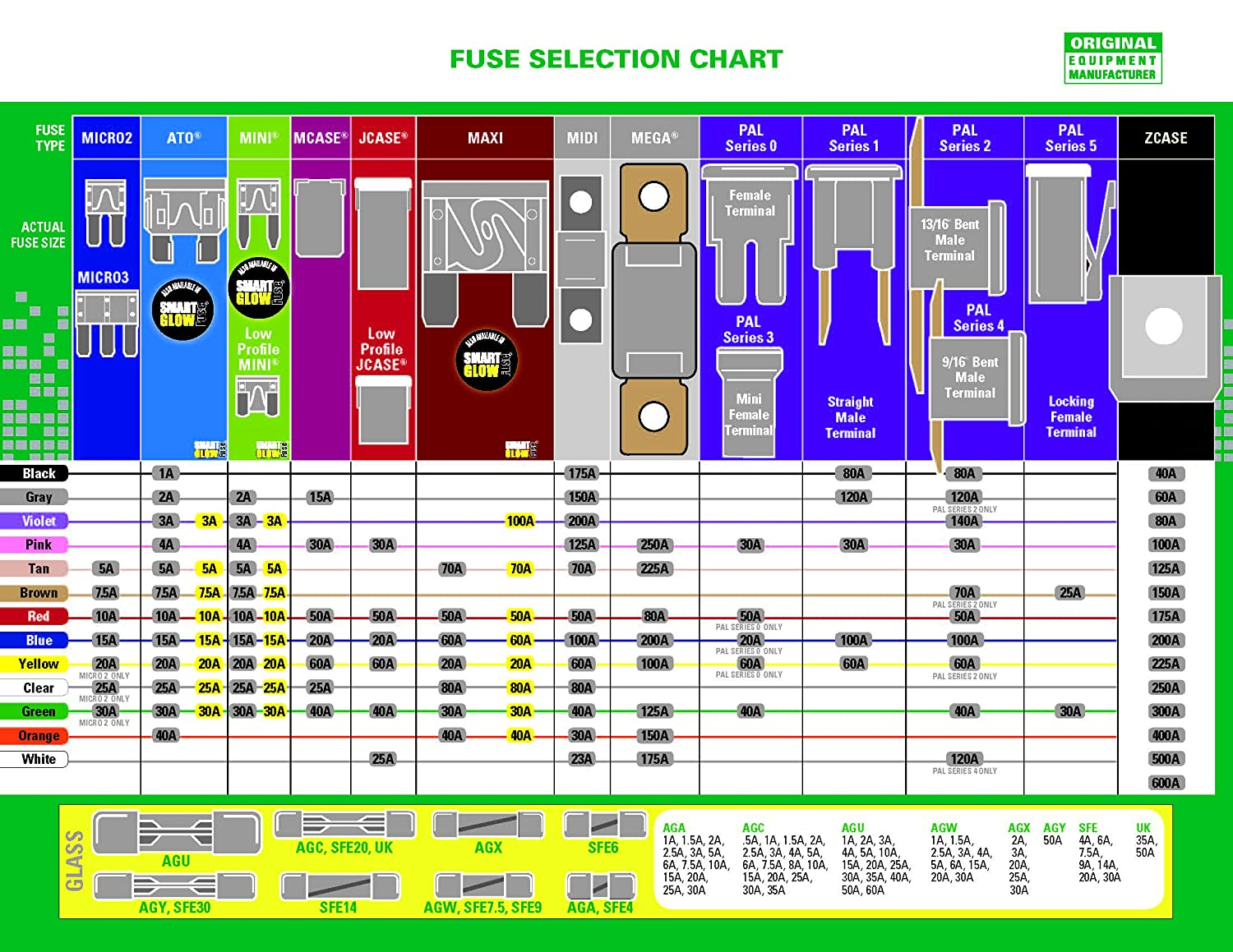 Standard electrical fuse sizes schematic wiring diagram fuse sizes chart wiring diagram u2022 rh tinyforge co dc fuse size chart fuse sizes chart greentooth Gallery