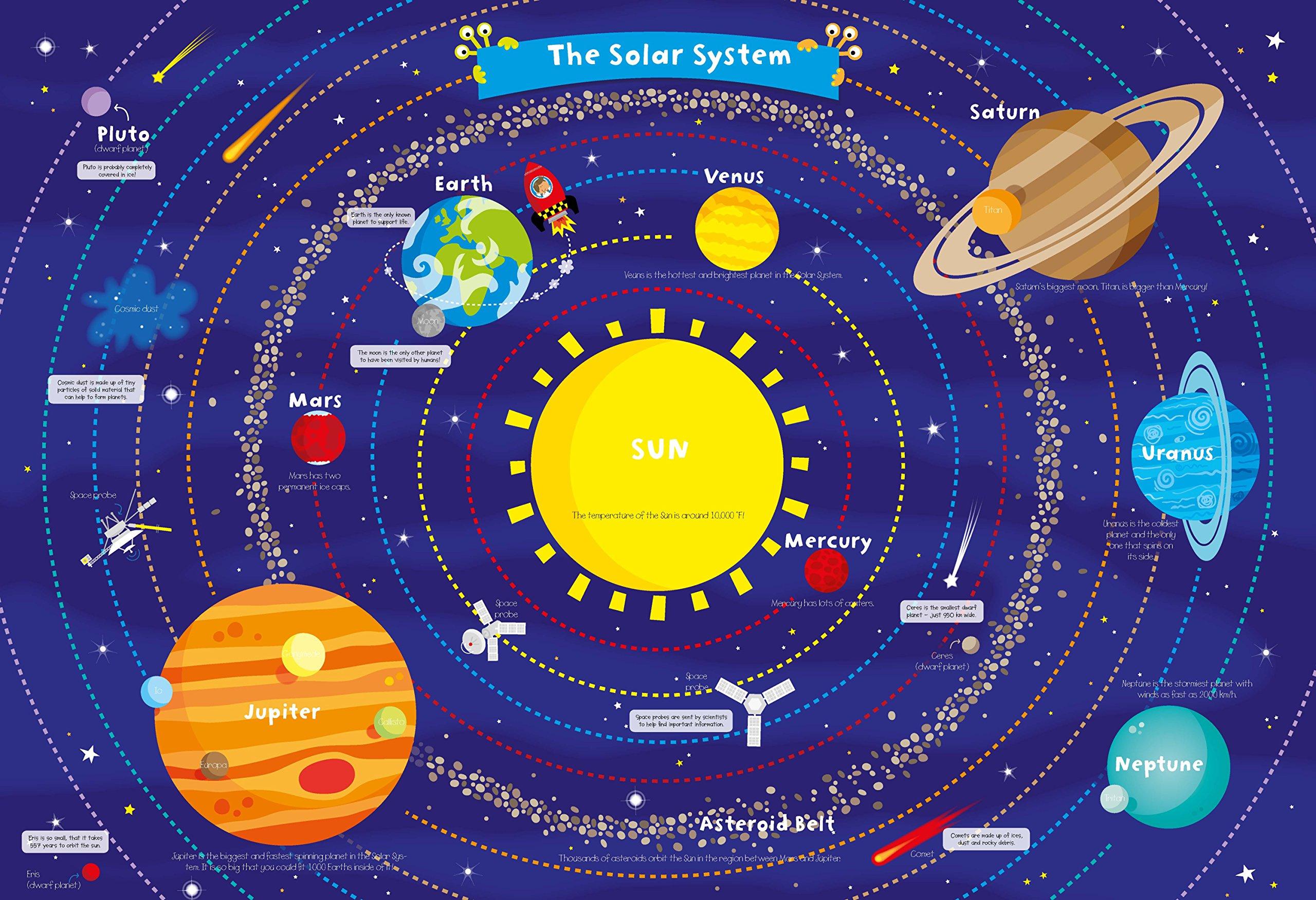 Our solar system solar system for kids for Solar for kids
