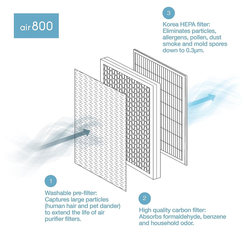 H.Koenig AIR800 Purificateur d/'air PureAir+