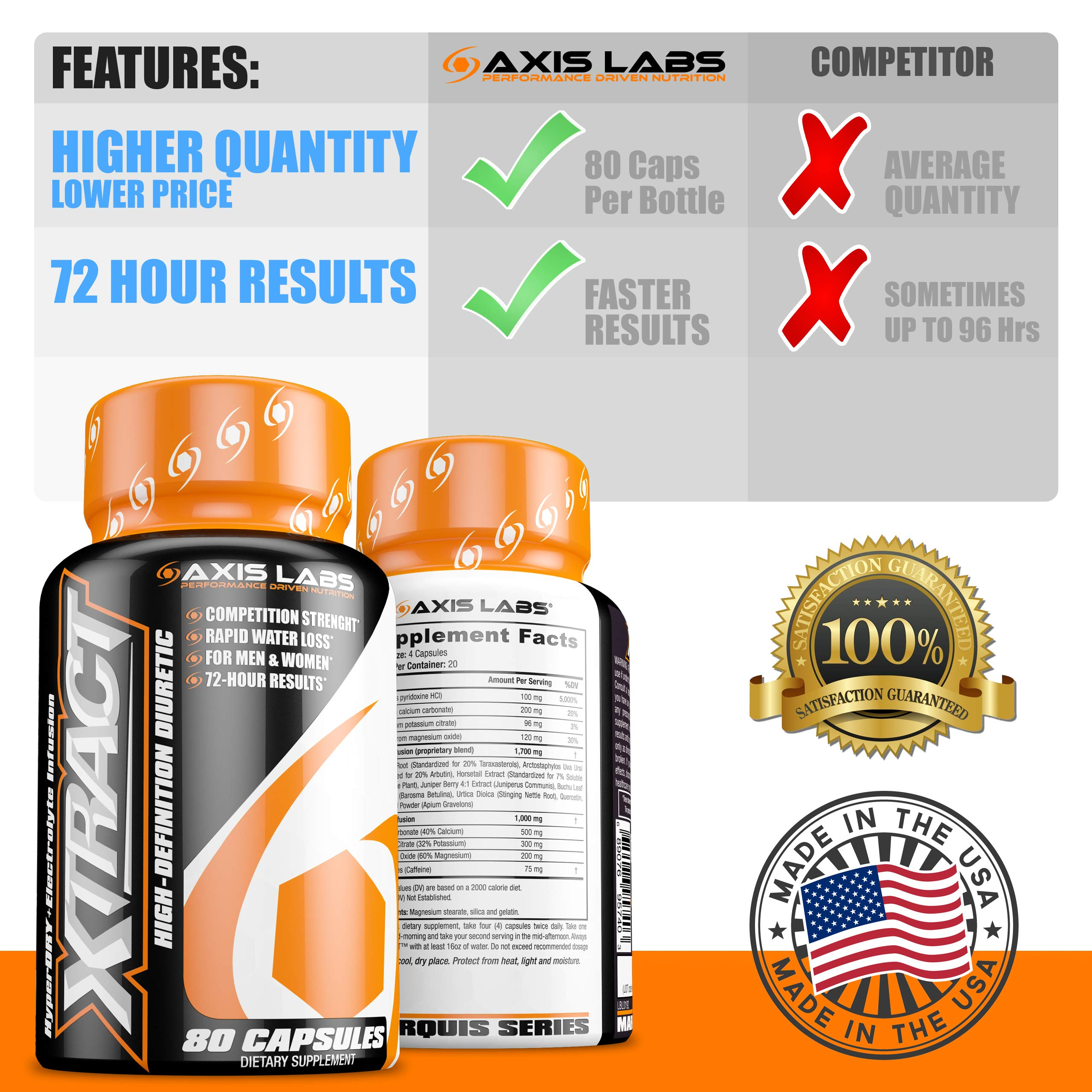 Axis Labs | Xtract High-Definition Diuretic | Rapid Water Loss | Reduce Bloating | Competition Strength for Men and Women | Bodybuilders and Fitness Models | 20 Servings Per Bottle | 80 Capsules by Axis Labs (Image #6)