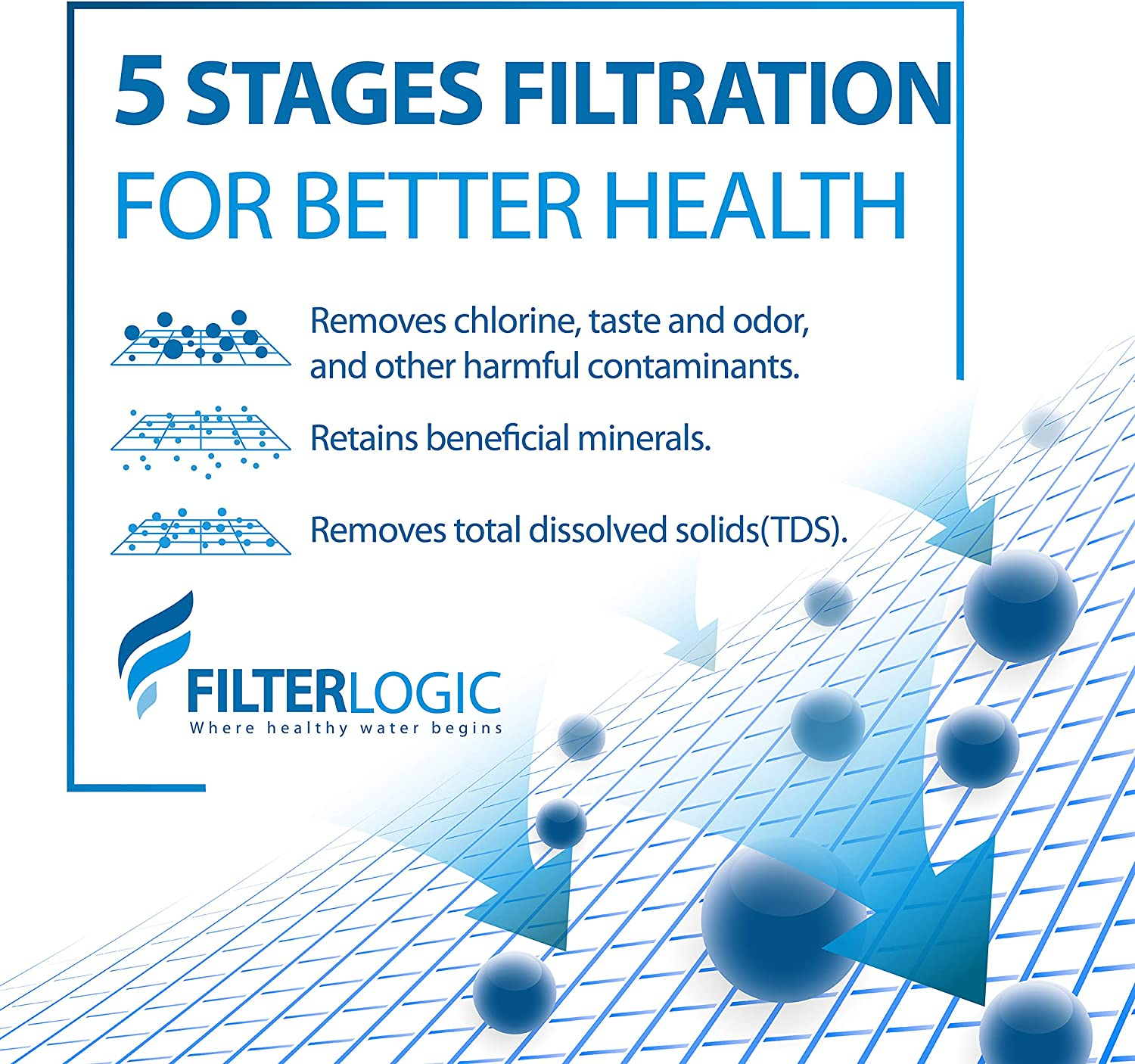 Filterlogic ZR-017 6-stage Pitcher Water Filter Pack of 2 Compatible with ZeroWater Pitchers and Dispensers