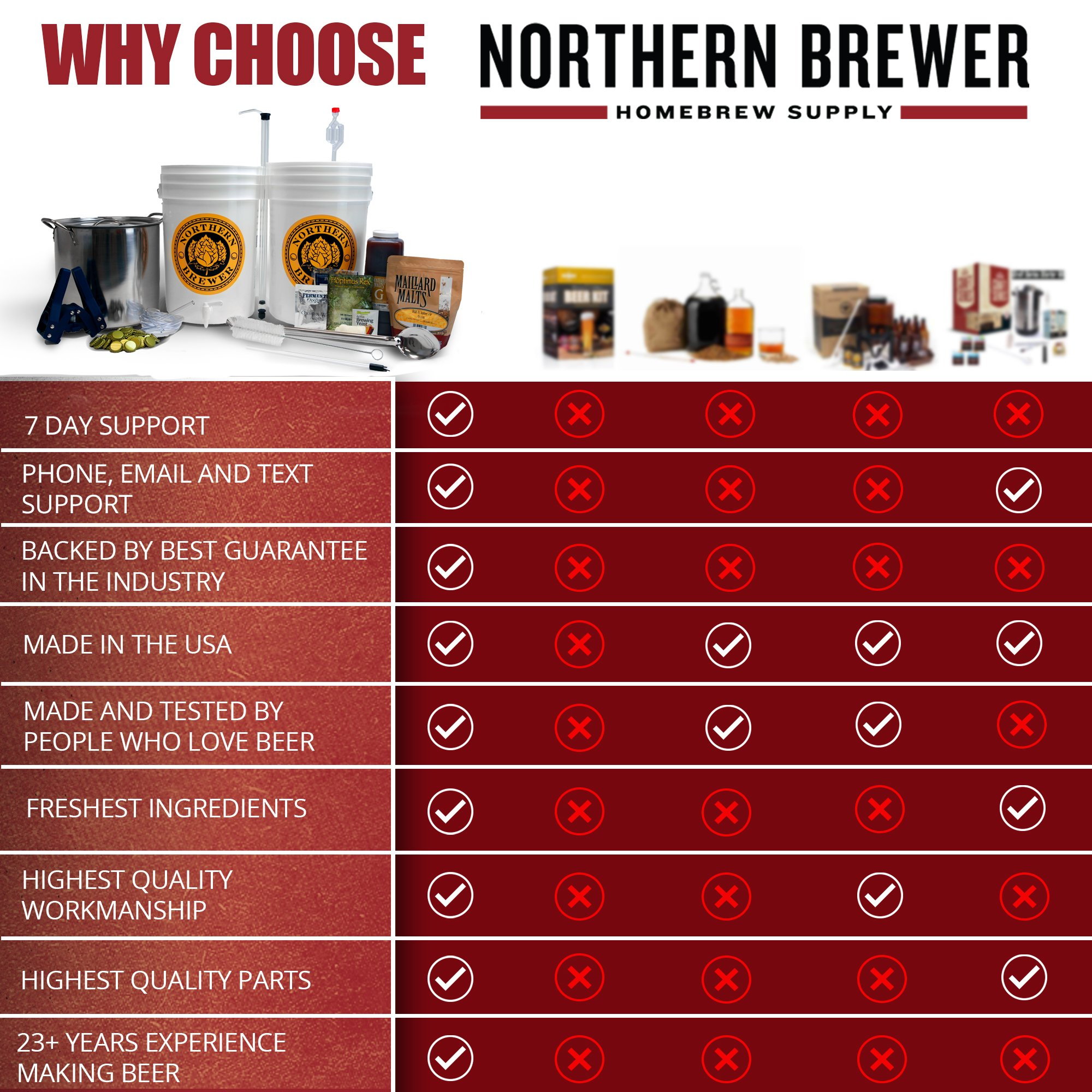 Northern Brewer - Brew. Share. Enjoy. Homebrew 5 Gallon Beer Brewing Starter Set Recipe Kit and Brew Kettle (Block Party Amber) by Northern Brewer (Image #6)