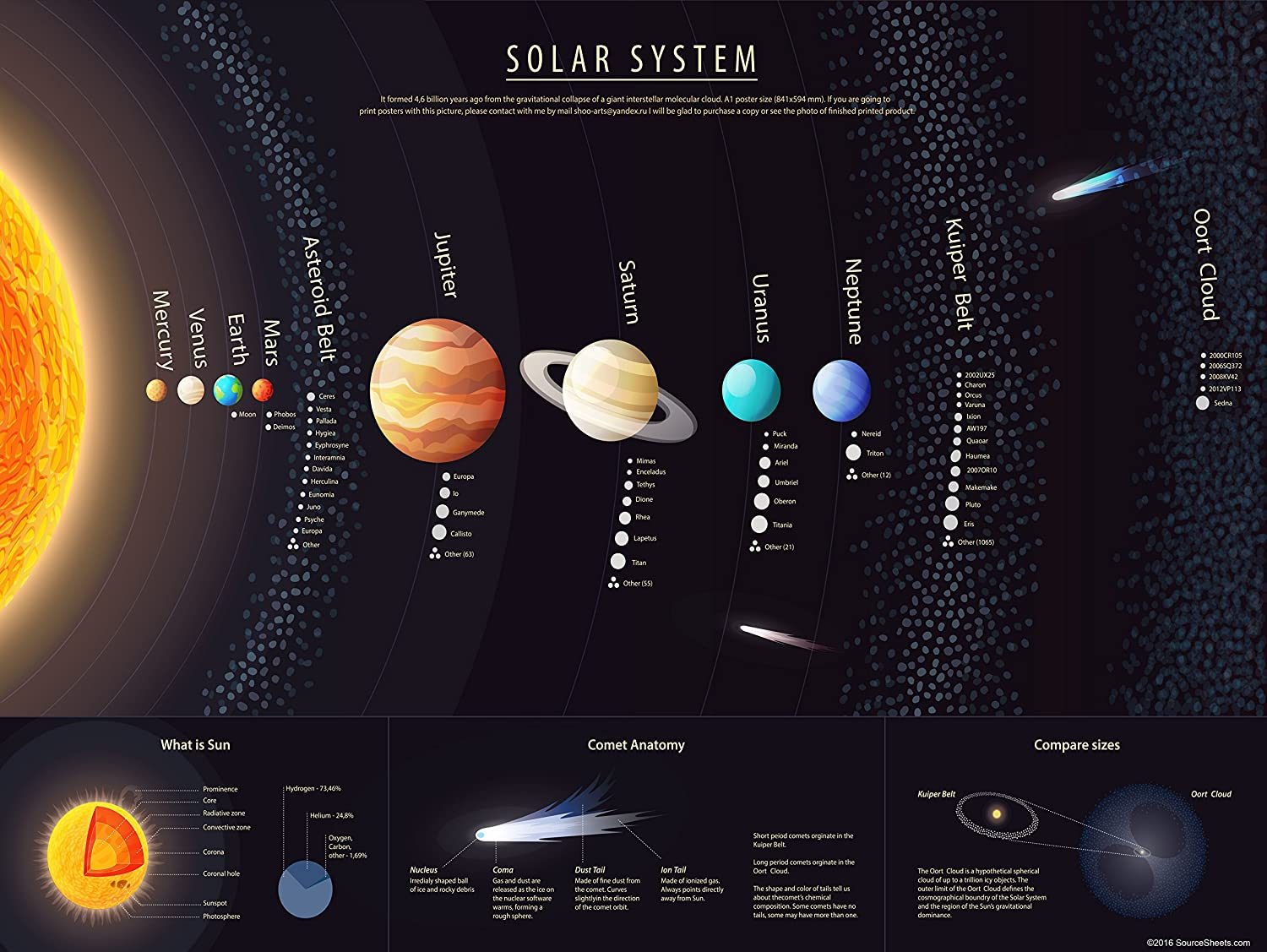 Amazon.com : Solar System Poster for Kids (18X24 Hi Gloss Space ...