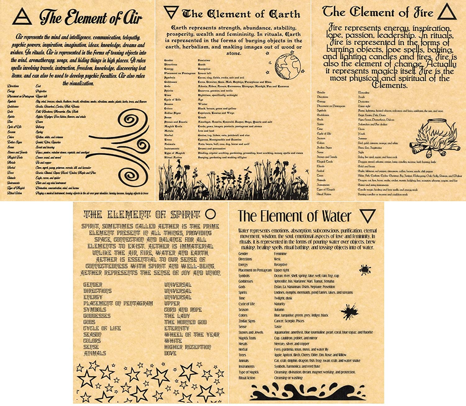 Amazon.com: Book of Shadows Pages, 5 Pages on the Wiccan Elements ...