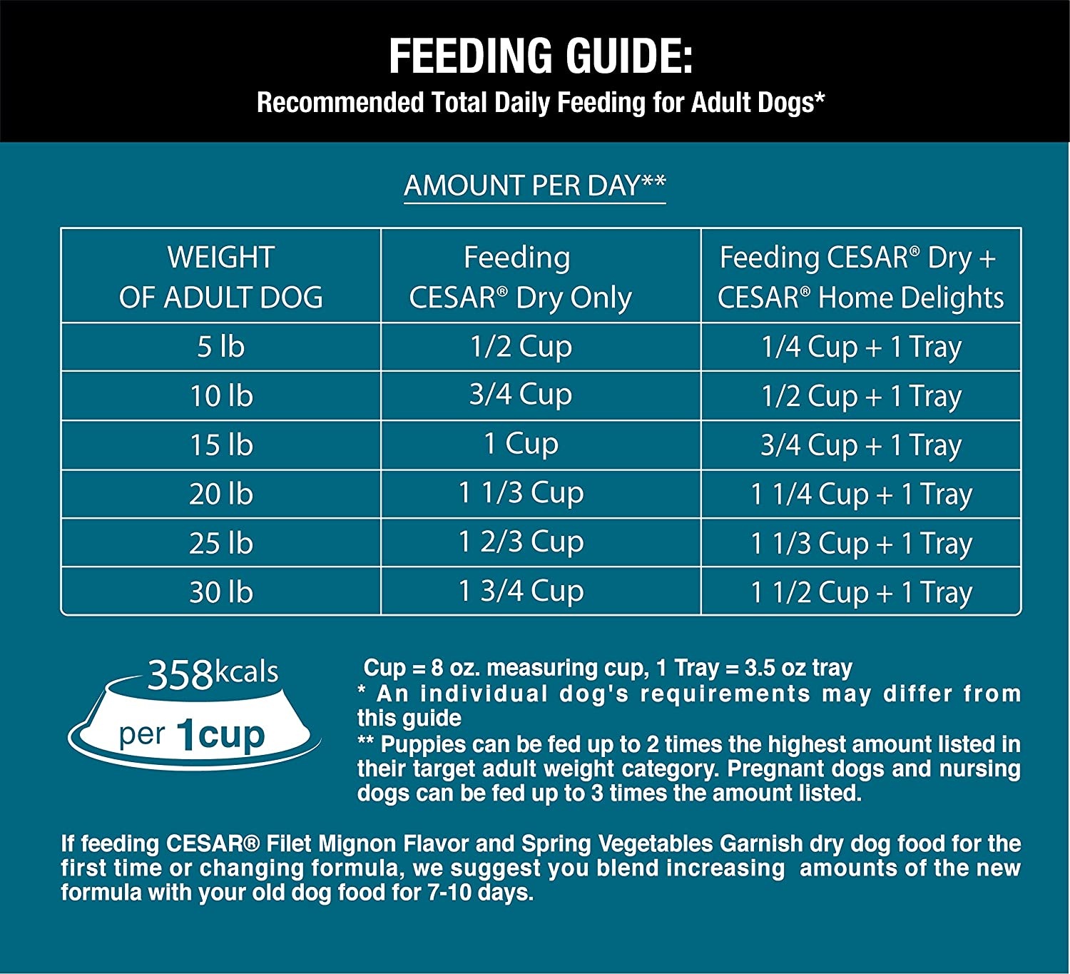 cups of dog food per pound