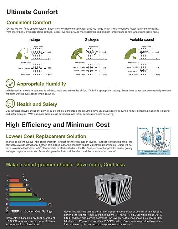Amazon.com: 3 ton 18 SEER R410A Ecoer EODA18H-2436 Inverter Heat Pump System: Home & Kitchen
