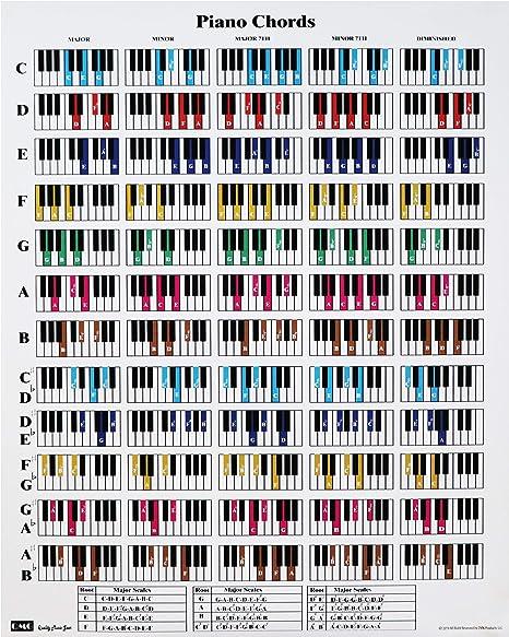 Póster de acordes de piano