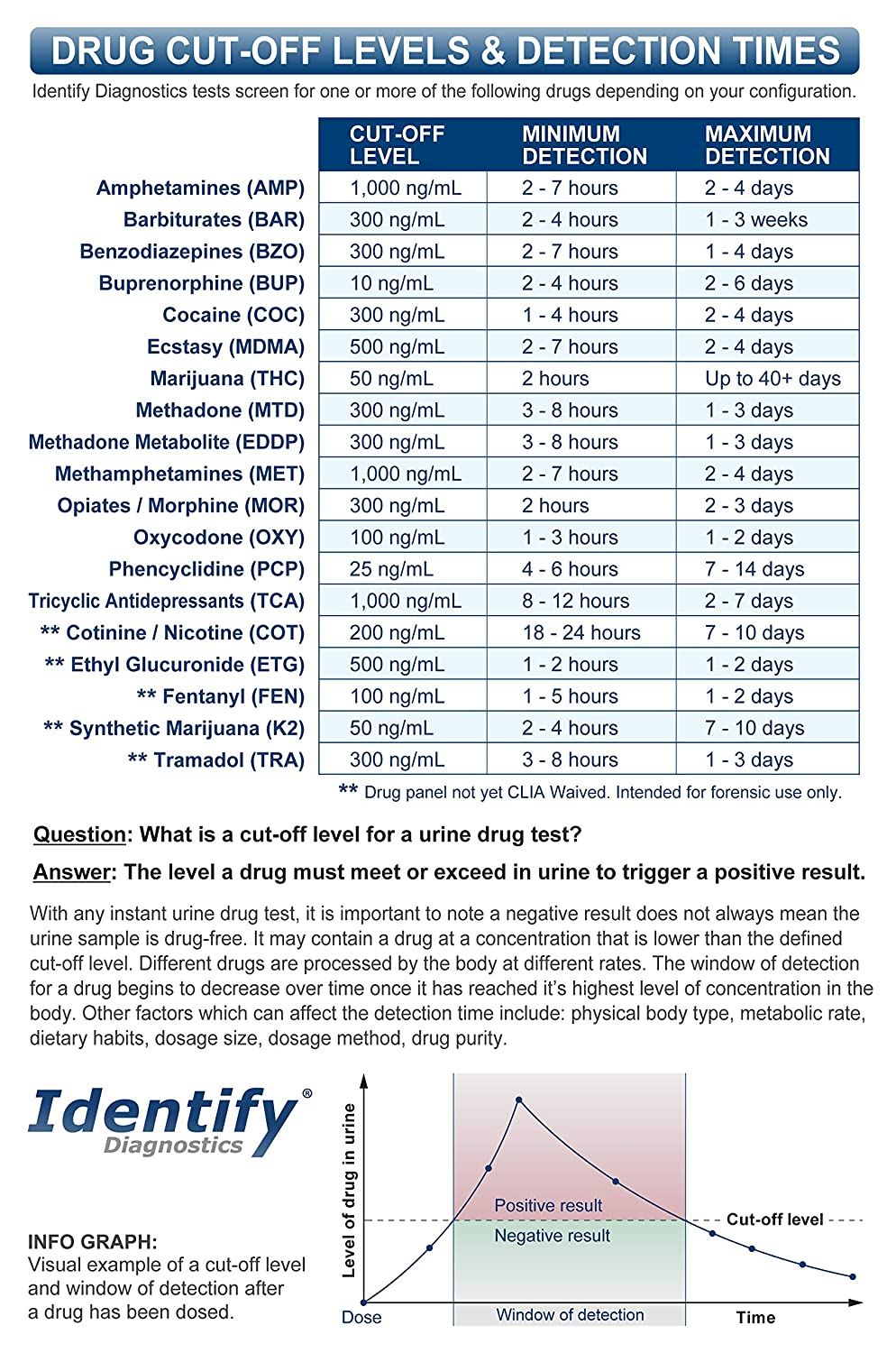 5 Pack Identify Diagnostics 12 Panel Drug Test Cup with BUP - Testing  Instantly for 12 Different Drugs