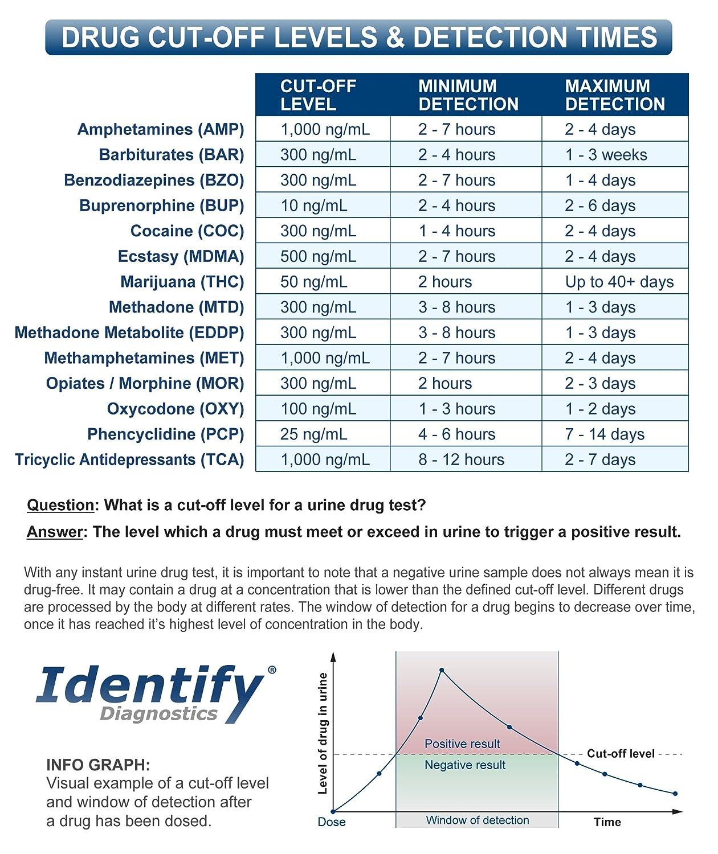 Amazon 25 Pack Identify Diagnostics 6 Panel Drug Test Dip With