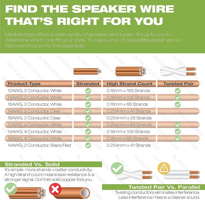 Amazon.com: Mediabridge 14AWG 4-Conductor Speaker Wire (100 Feet ...