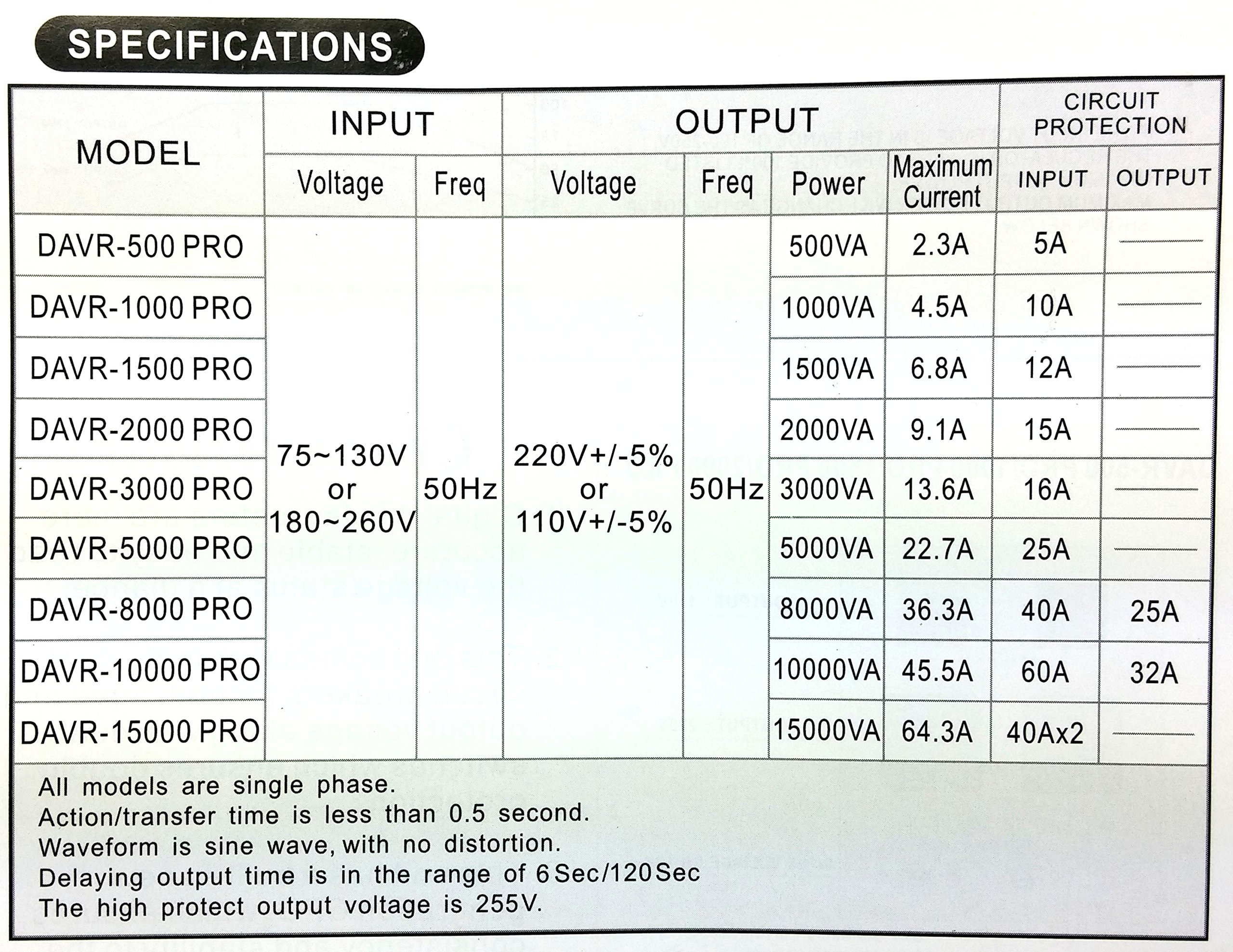 Norstar DAVR-3000 3000 Watt 110/120 to 220/240 or 220/240 to 110/120 Step UP and Down Voltage Transformer and Automatic Voltage Regulator Stabilizer by Norstar (Image #3)