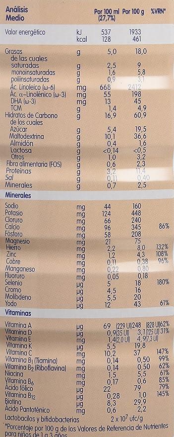 Blenuten Alimento Completo y Equilibrado, Cola Cao - 800 gr: Amazon.es: Salud y cuidado personal
