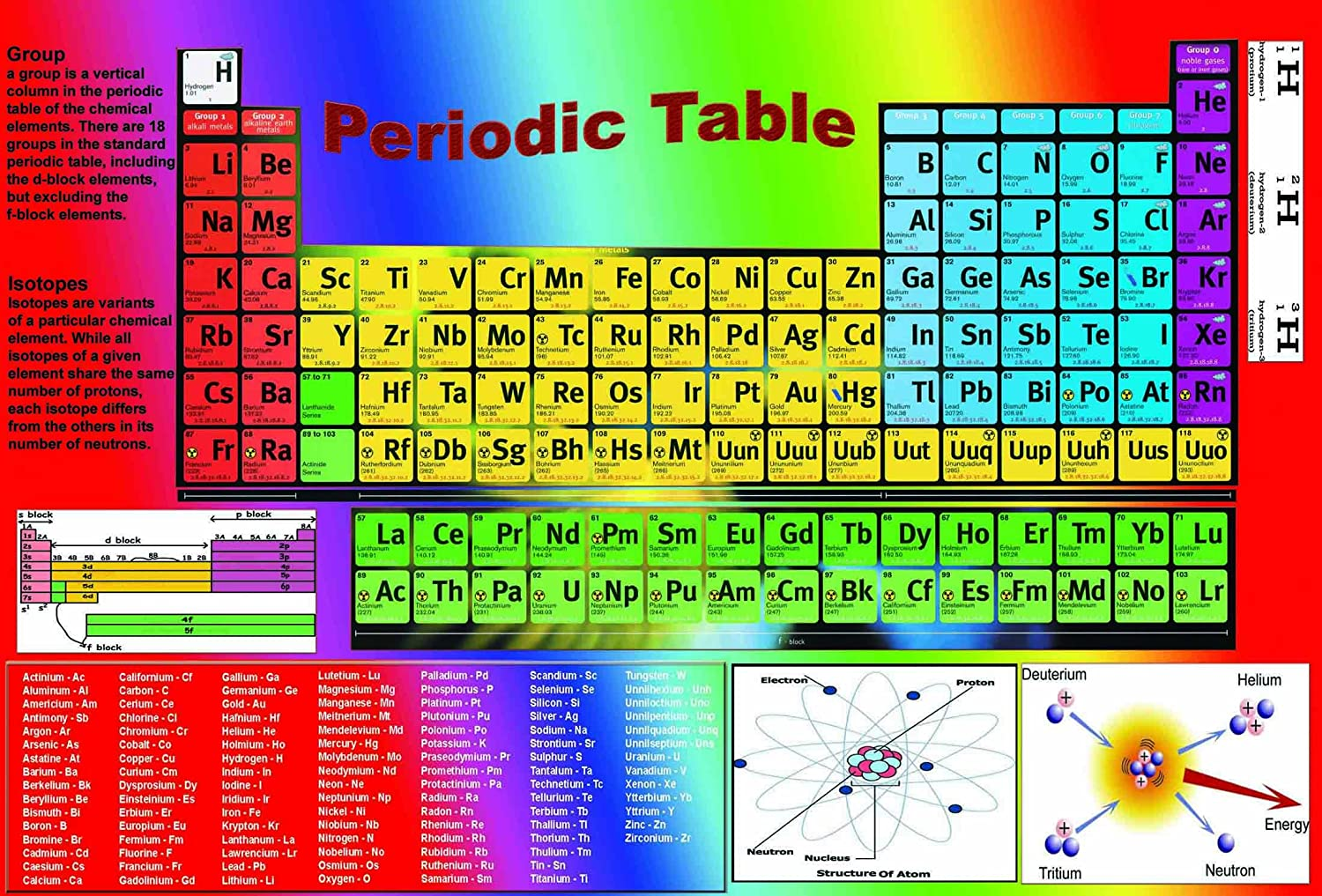 Amazon huge laminated periodic table elements chemistry amazon huge laminated periodic table elements chemistry chemical school type educational poster wall chart size 15x225 inches industrial gamestrikefo Images
