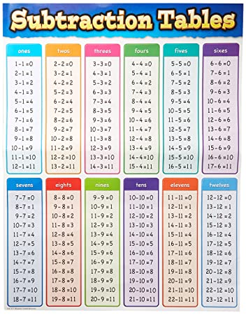 AmazonCom  Teacher Created Resources Subtraction Tables Chart