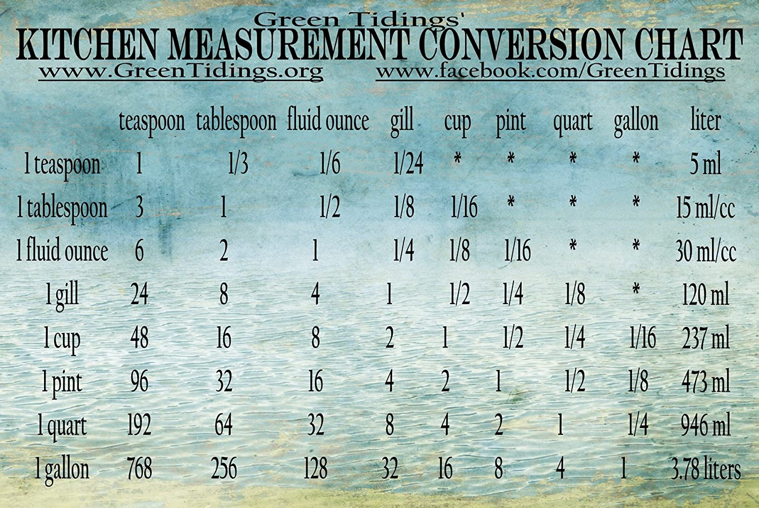 Amazon kitchen measurement conversion chart magnet kitchen amazon kitchen measurement conversion chart magnet kitchen dining nvjuhfo Images