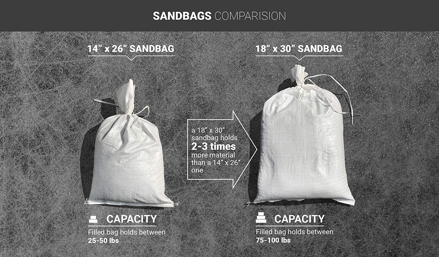 Sand Bag Sandbags for Flooding Size: 18 x 30 Color: White Water Curb Tent Sandbags Flood Water Barrier 500 Bags Store Bags by Sandbaggy